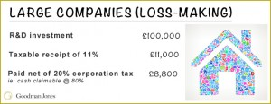 gj-large-companies-loss-making